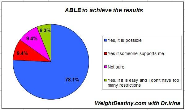 weight loss surveys