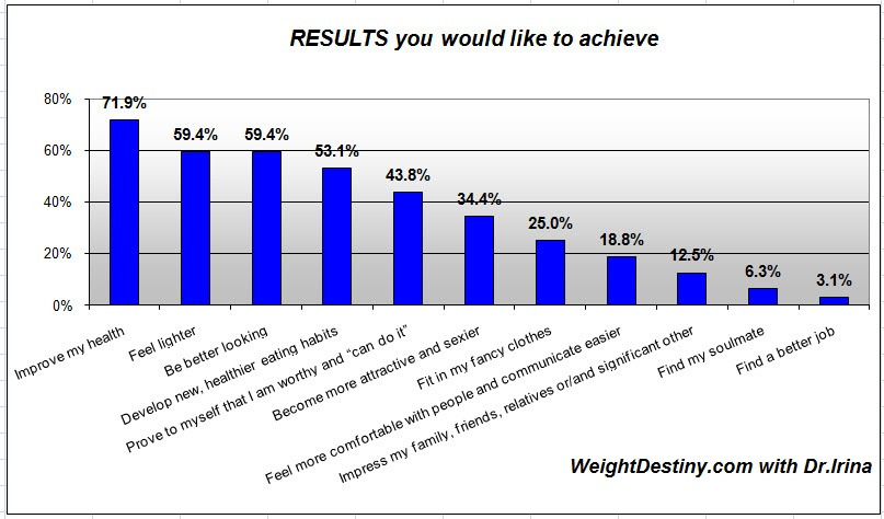 Weight Loss Survey Results, improve my health, healthy eating habits ...