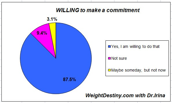 Willing to lose weight